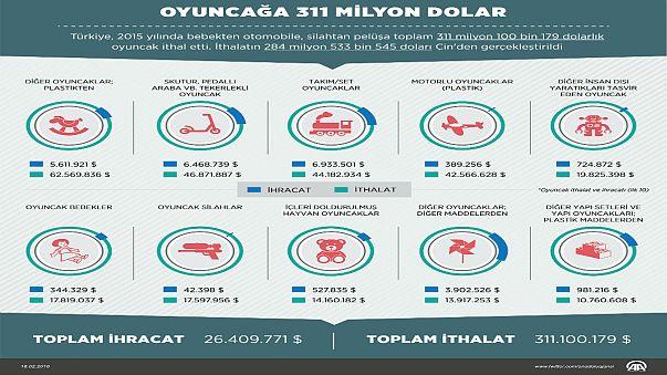 Türkiye oyuncağa 311 milyon Dolar harcadı