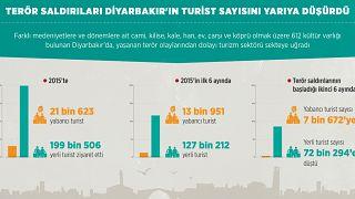 Terör saldırıları Diyarbakır'ın turist sayısını yarıya düşürdü