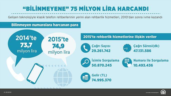 Bilinmeyen numaralara 75 milyon lira harcadık