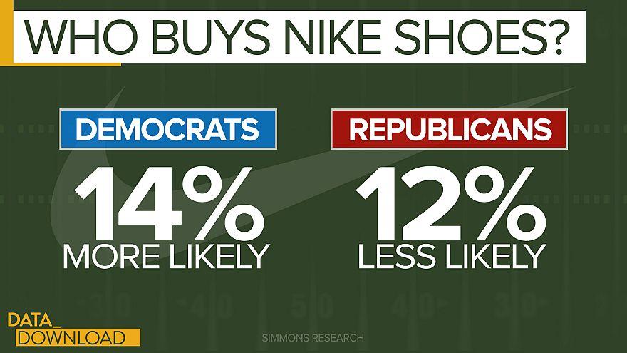 With Kaepernick, Nike plays to market data