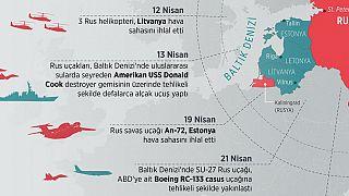 Baltık ülkeleri Rus tehdidi altında