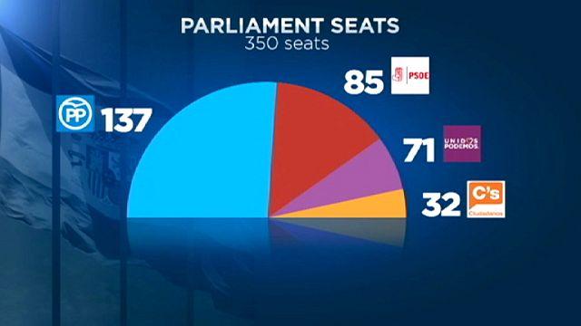 Испанские партии против Рахоя на посту премьера