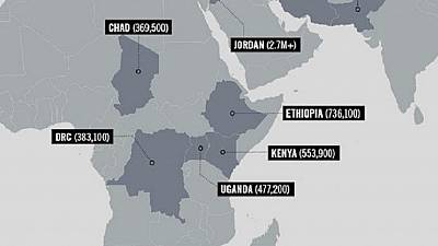 Ethiopia, Uganda, DRC, Kenya & Chad in top 10 refugee friendly nations - Amnesty