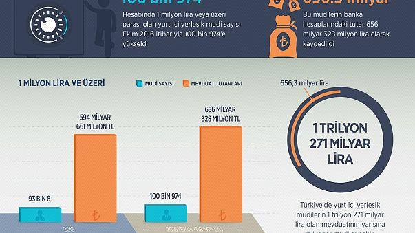 Türkiye'de milyoner sayısı 100 bini geçti