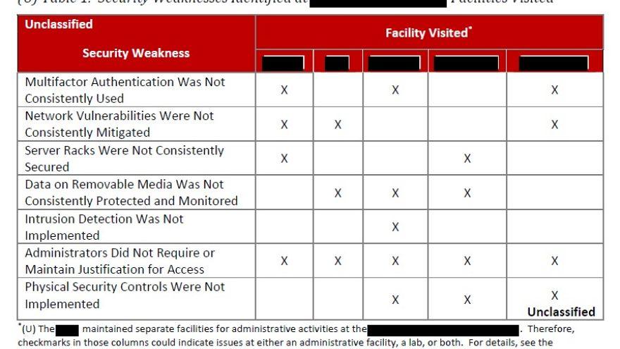 CHART: Ballistic missile defense cybervulnerabilities