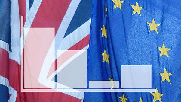 A Brexit óta egyre népszerűbb az EU a britek körében