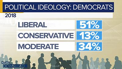 "For the first time since 1994, more than half of Democrats, 51 percent, identified their political views as ""liberal."""
