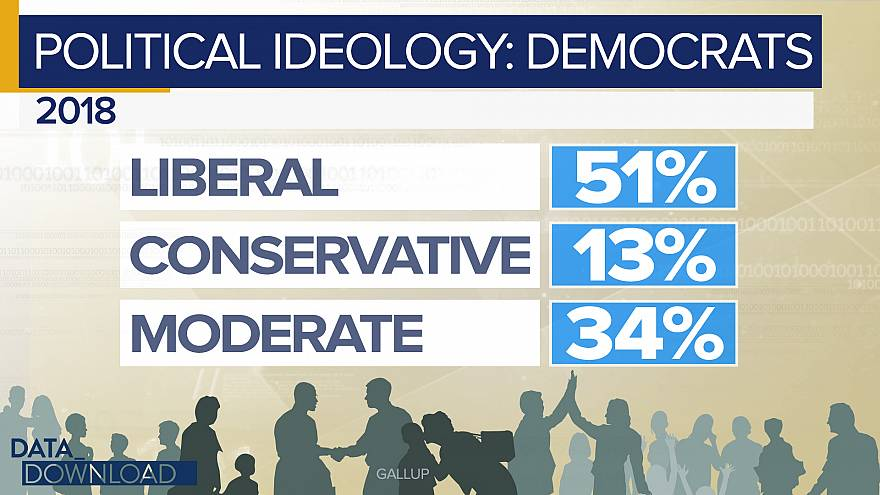Poll: Spike in self-identified 'liberals'