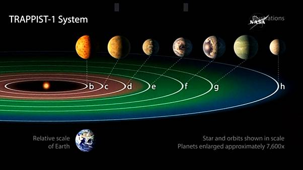 4 Reasons why the discovery of the Trappist-1 star system is important