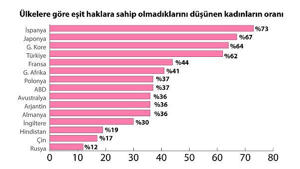 Türkiye'de kadınların çoğunluğu eşit haklara sahip olmadıklarını düşünüyor