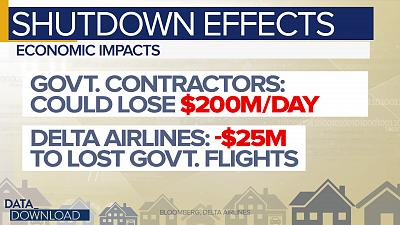 The shutdown\'s impacts are also being seen and felt in the broader economy away from government employees and programs.