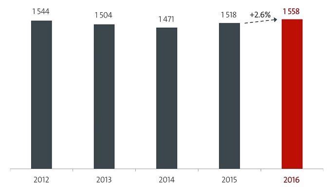 Las solicitudes de patentes españolas vuelven a crecer en 2016