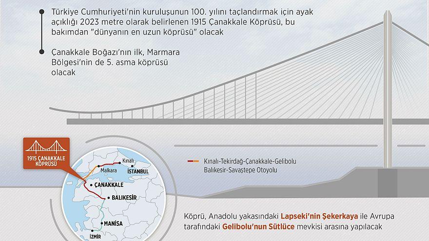 Çanakkale'de 'dünyanın en uzun aralıklı köprüsü'