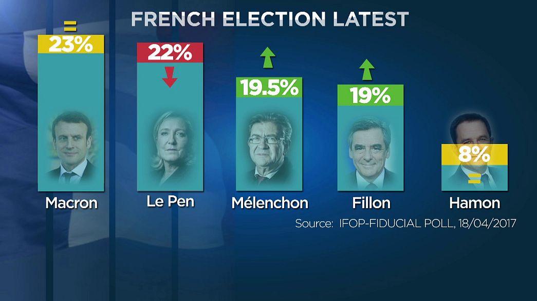 Presidenziali francesi, testa a testa tra il centrista Macron e la leader del FN Marine Le pen.
