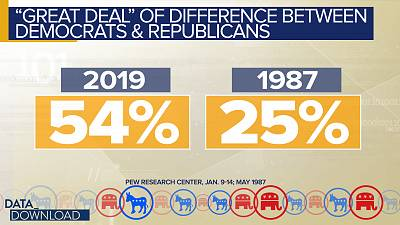 "In May of 1987, when Pew first asked the question, only 25 percent of those surveyed said there was ""a great deal"" of difference in what the Democratic and Republican parties stood for."