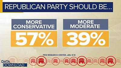 More than 50 percent of respondents said they would like to see the GOP become more conservative.
