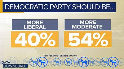 Democrats, on the other hand, seem to prefer that the party moves back to the middle.