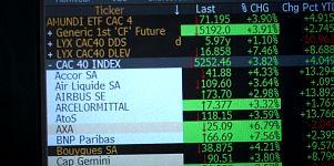 Європейські біржі: оптимізм на фоні Макрона