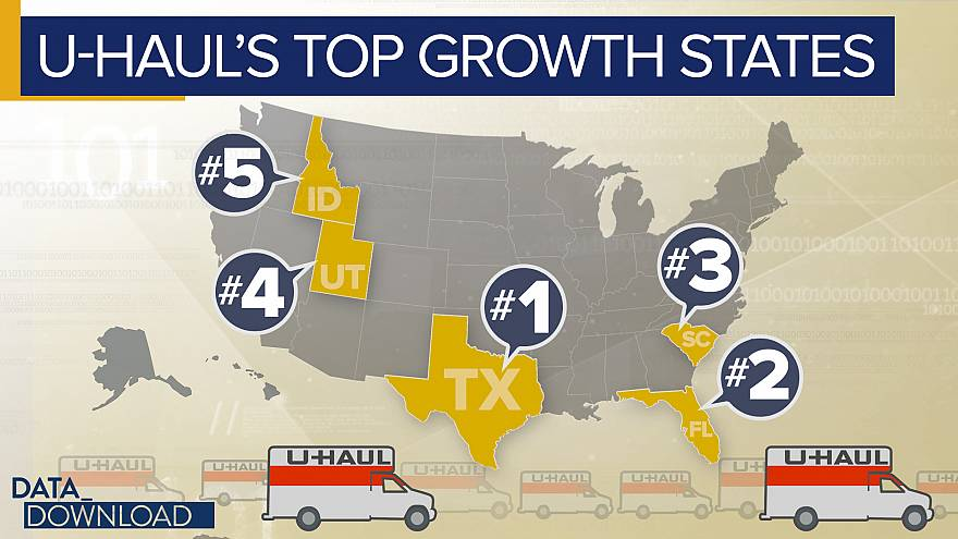 U-Haul move data reveals shifting America