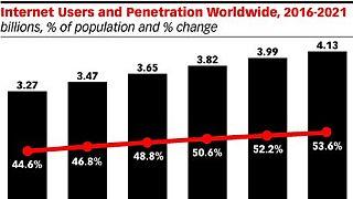 2019 : la moitié de la population mondiale sera sur internet, selon eMarketer
