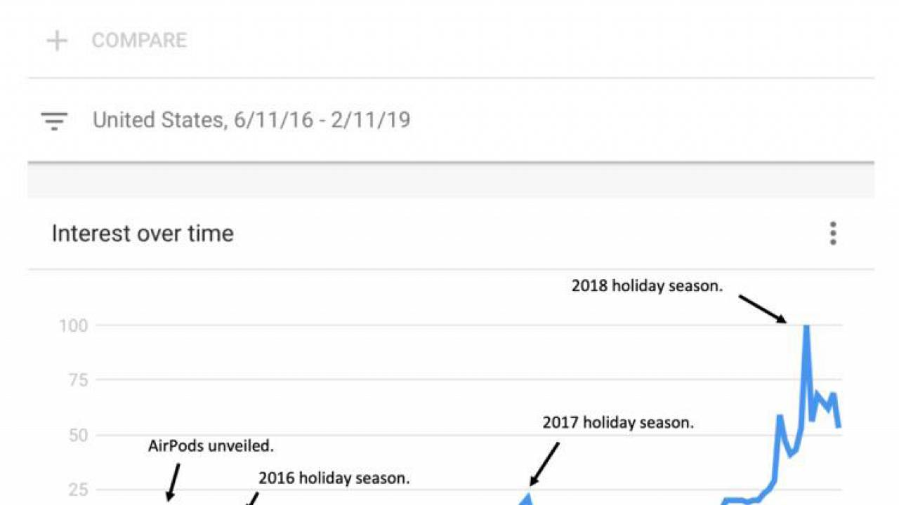 Image: AirPods search trends since 2016.
