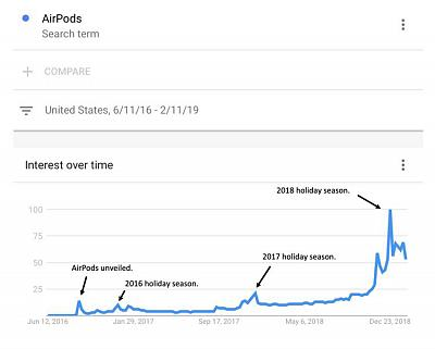Apple AirPods search trends since 2016.