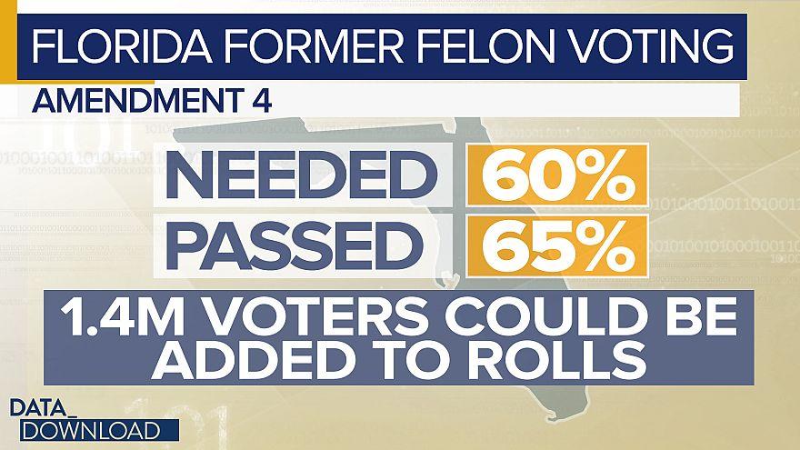 Vote registration slow for Florida ex-felons
