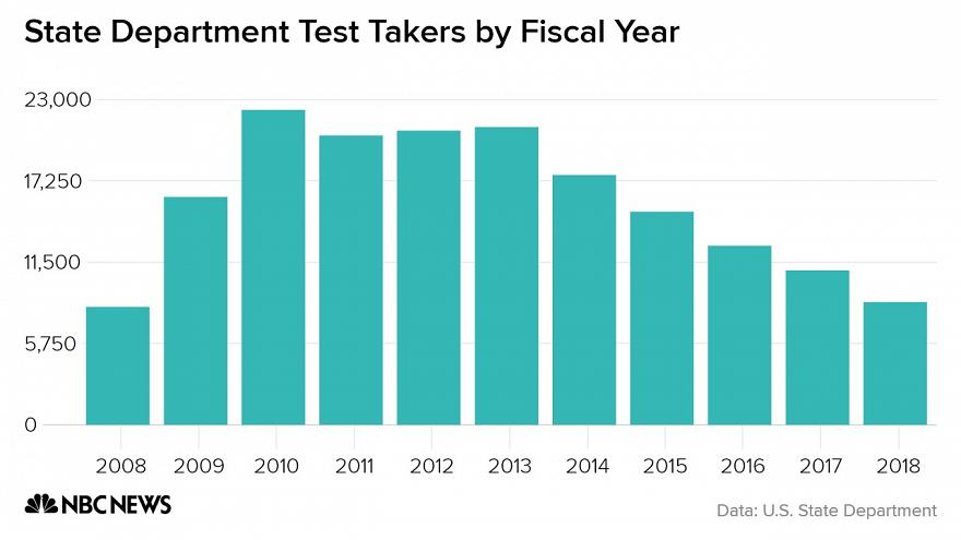 Fewer Americans are opting for careers at the State Department