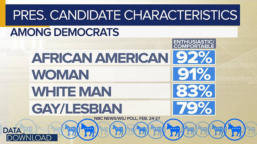 Democratic voters weigh 2020 candidate traits