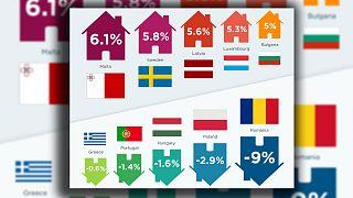 Melyik európai országban estek leginkább az ingatlanárak?