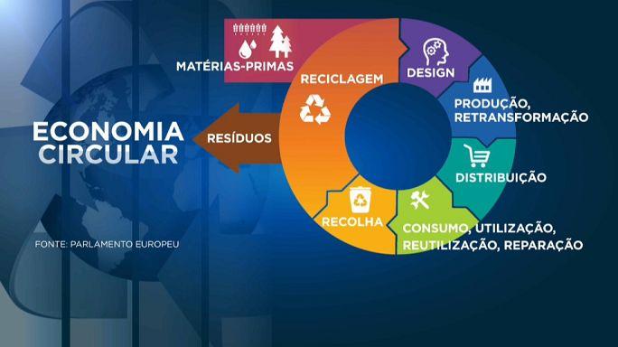 Economia circular: vantagem sobre a economia linear