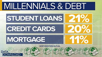 Millennials have almost the same amount of debt, in dollar terms, as their older generational counterparts.