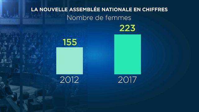 Rekordszámú női képviselő a francia Nemzetgyűlésben