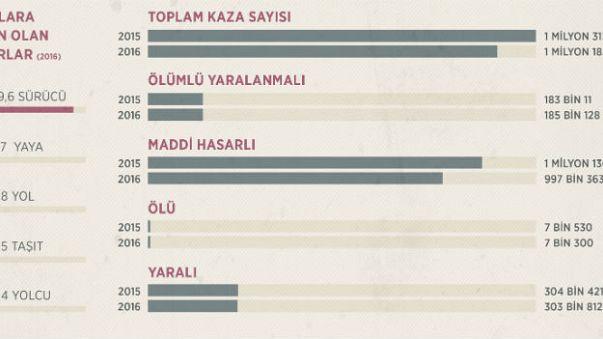 Türkiye'de geçen yıl 1 milyon 182 bin trafik kazası gerçekleşti