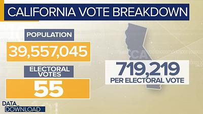 It takes more than three times as many people to get one electoral vote in California than it does in Wyoming.