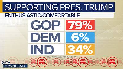 Republicans look to be all in on the president, with 79 percent saying they are enthusiastic or comfortable.