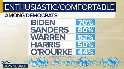 Among self-described Democratic voters, the candidate order was Biden, Sanders, Warren, Harris and O\'Rourke.