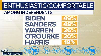 Overall, however, Biden and Sanders seem to have an advantage with independents.