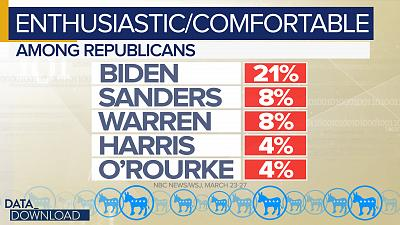 Biden stands out from the crowd here, with 21 percent of Republicans saying they feel enthusiastic or comfortable with him.