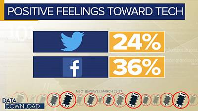 What\'s driving those negative feelings? Four points emerged in the poll.