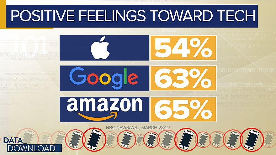 Poll: Americans turn against social media