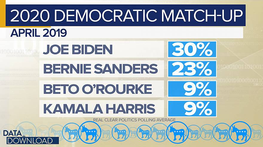 Crowded field complicates 2020 polling