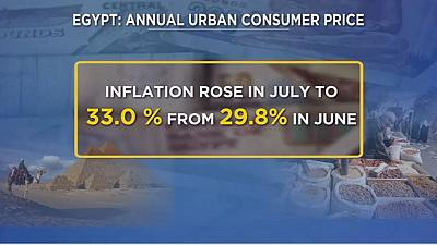 Egypt's urban inflation climbs to highest level in decades in July