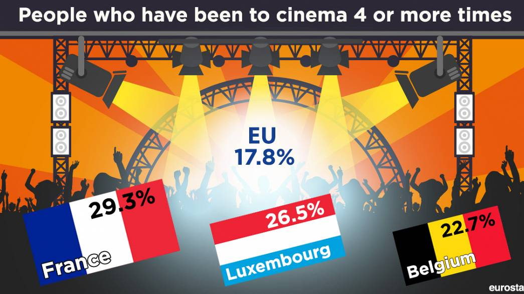 How frequently do Europeans go to cinema?