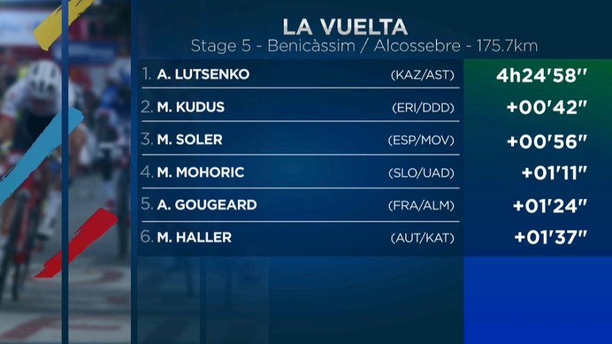 Lutsenko gana y varios favoritos ceden terreno en la Vuelta ciclista a España