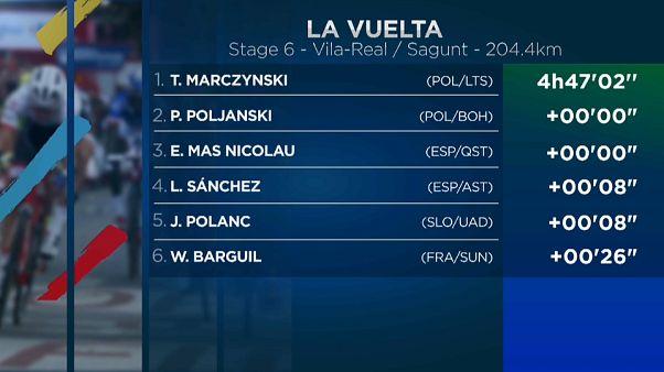 Marczynski gana la etapa y Froome conserva el liderato en la Vuelta a España