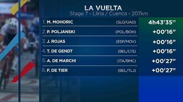 Matej Mohorič toca el cielo con su triunfo en la Vuelta ciclista a España