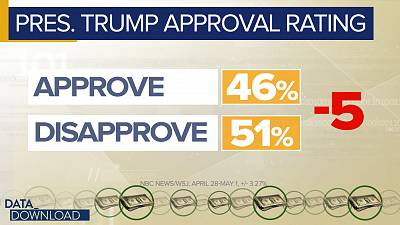 In reality, the president\'s approval rate is more a marker of consistency than anything else.