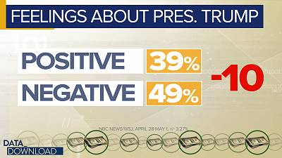That\'s a net negative of 10 points on the feeling scale, twice the negative Trump gets for his job performance.