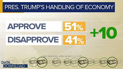 When the poll asked about Trump\'s handling of the economy, the president\'s approval numbers bumped up to 51 percent and his disapproval number dropped to 41 percent.